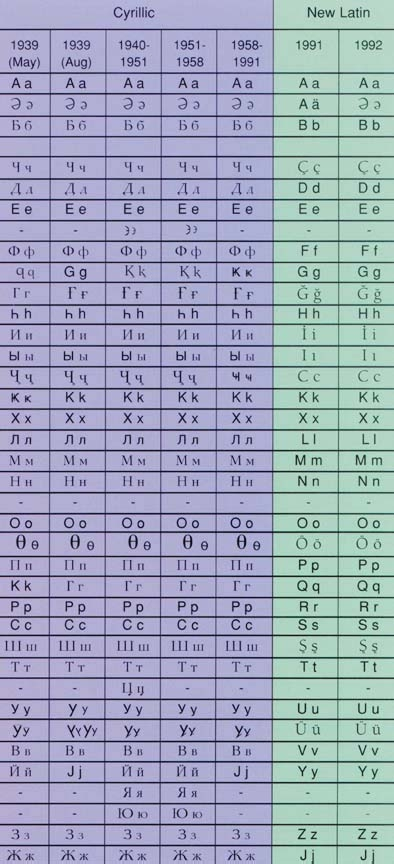 8 1 Alphabet Changes in Azerbaijan in the 20th Century - page 2